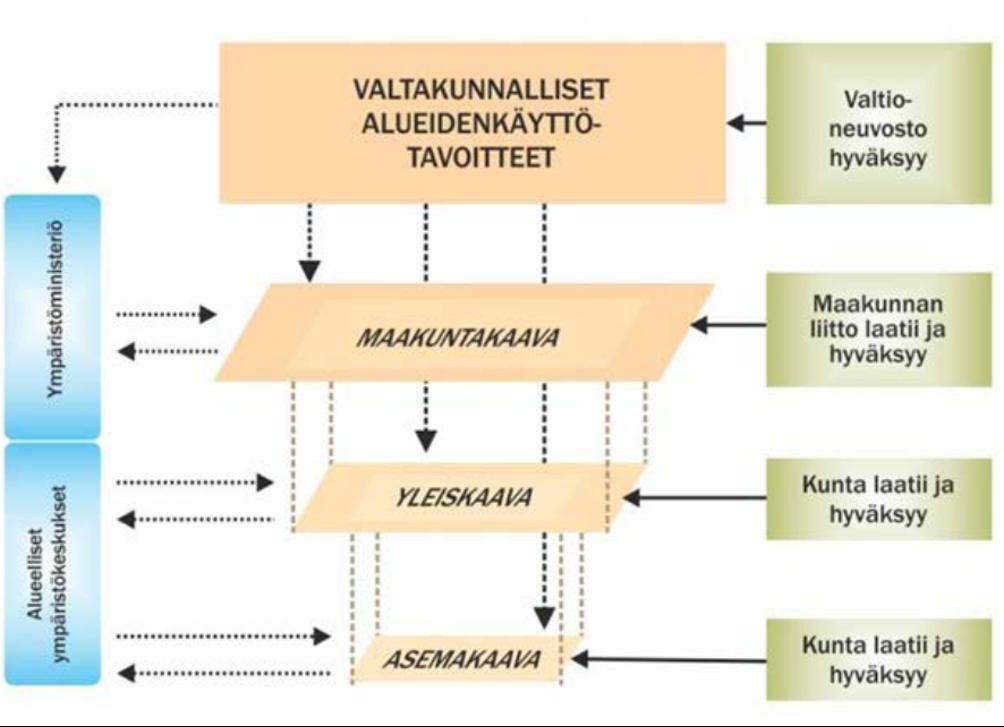 Alueidenkäytön suunnittelujärjestelmä on hierarkinen. Valtakunnalliset alueidenkäyttötavoitteet ohjaavat alempiasteista kaavoitusta.