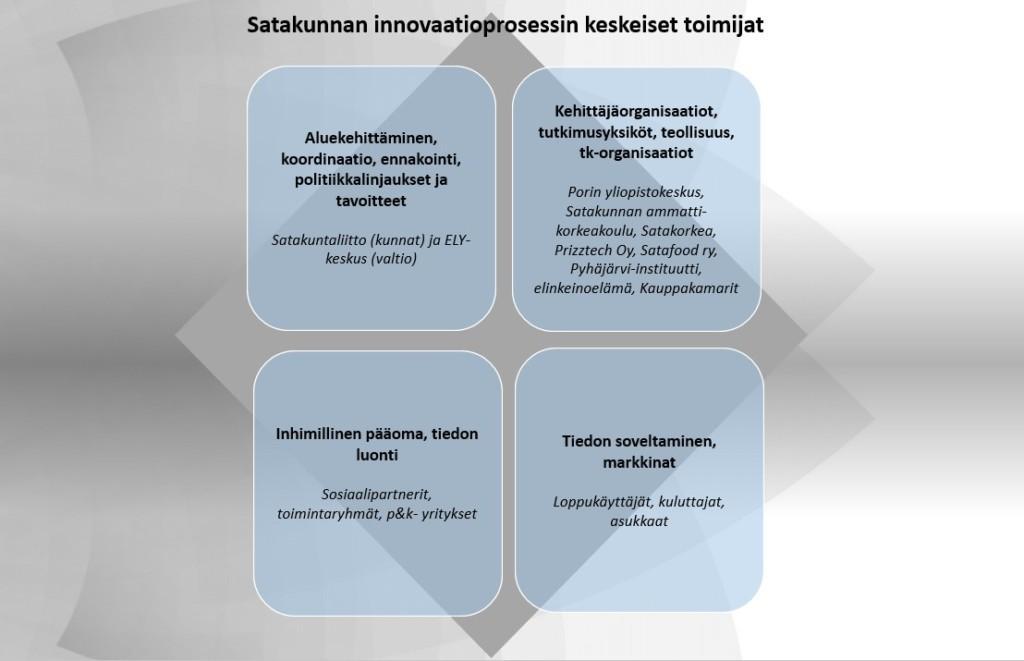 Innovaatiotoiminnan keskeiset toimijat